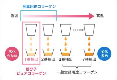 低分子コラーゲン配合